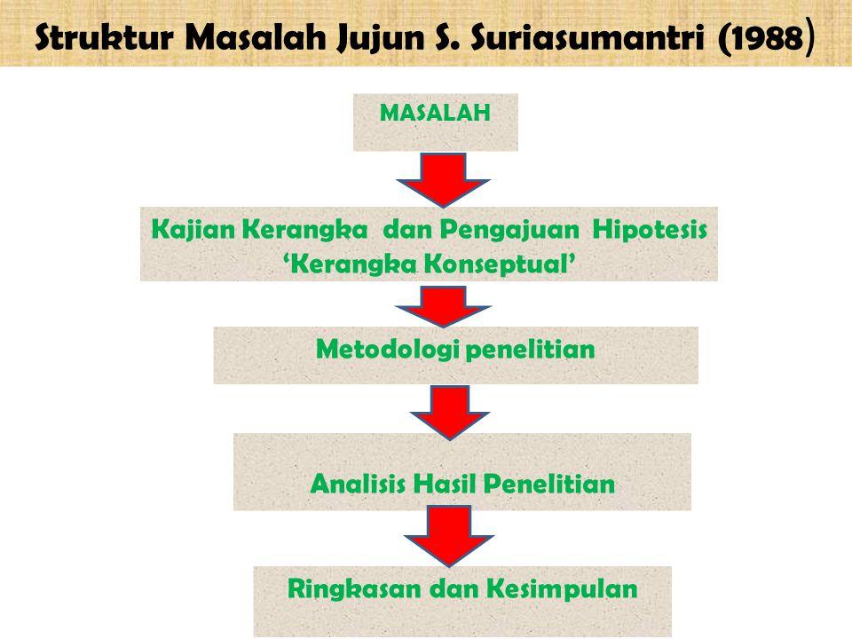 Struktur Masalah Jujun S. Suriasumantri (1988 ) MASALAH Kajian Kerangka dan Pengajuan Hipotesis 'Kerangka Konseptual' Metodologi penelitian Analisis H