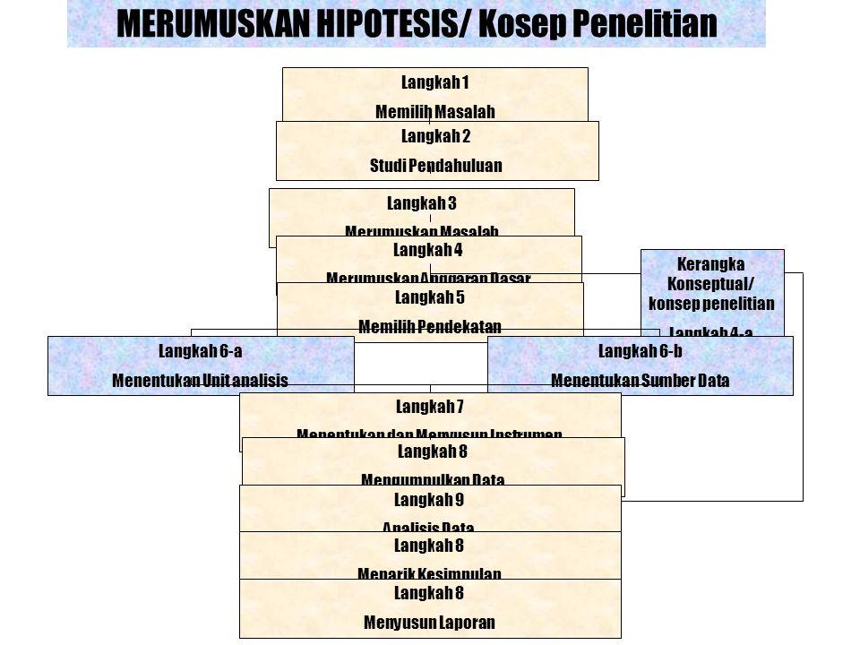 MERUMUSKAN HIPOTESIS/ Kosep Penelitian Langkah 1 Memilih Masalah Langkah 2 Studi Pendahuluan Langkah 3 Merumuskan Masalah Langkah 4 Merumuskan Anggara