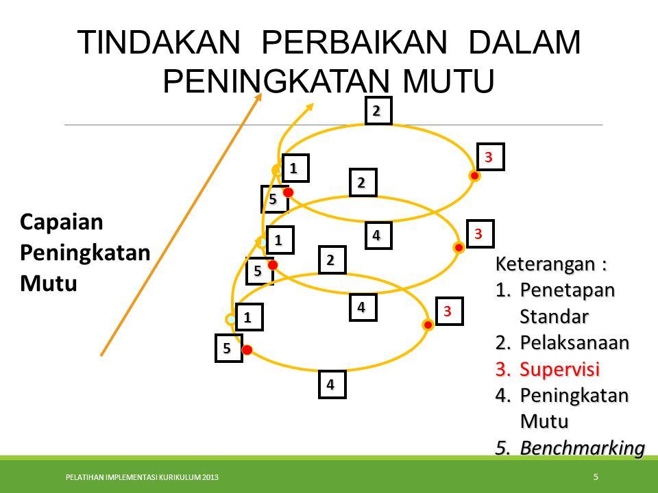 PELATIHAN IMPLEMENTASI KURIKULUM 2013 5. TINDAKAN PERBAIKAN DALAM PENINGKATAN MUTU 5 3 2 4 1 Capaian Peningkatan Mutu Keterangan : 1.Penetapan Standar
