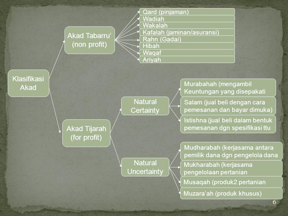 6 Klasifikasi Akad Akad Tabarru' (non profit) Akad Tijarah (for profit) Qard (pinjaman) Wadiah Wakalah Kafalah (jaminan/asuransi) Rahn (Gadai) Hibah W