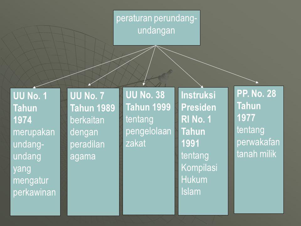 UU No.1 Tahun 1974 merupakan undang- undang yang mengatur perkawinan Instruksi Presiden RI No.