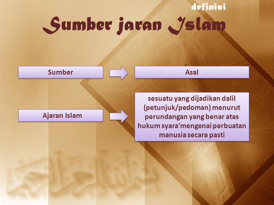 ijtihad Bentuk-bentuk Istidlal Menetapkan hukum suatu perbuatan yang tidak disebutkan secara konkret dalam Al-Qur`ān dan hadistt dengan didasarkan karena telah menjadi adat istiadat setempat.