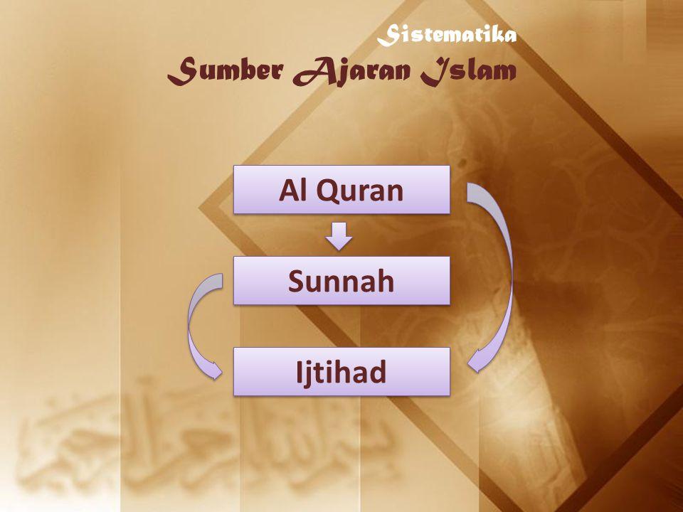 Al Quran Sunnah Ijtihad Sistematika Sumber Ajaran Islam