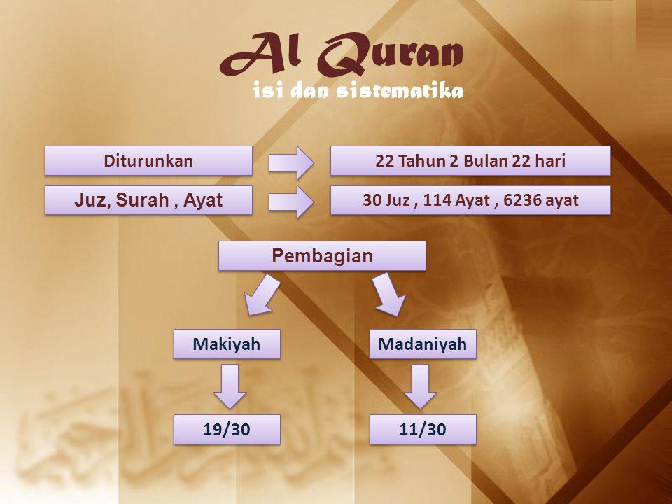 Al Quran isi dan sistematika Diturunkan 22 Tahun 2 Bulan 22 hari Juz, Surah, Ayat 30 Juz, 114 Ayat, 6236 ayat Pembagian Makiyah Madaniyah 19/30 11/30