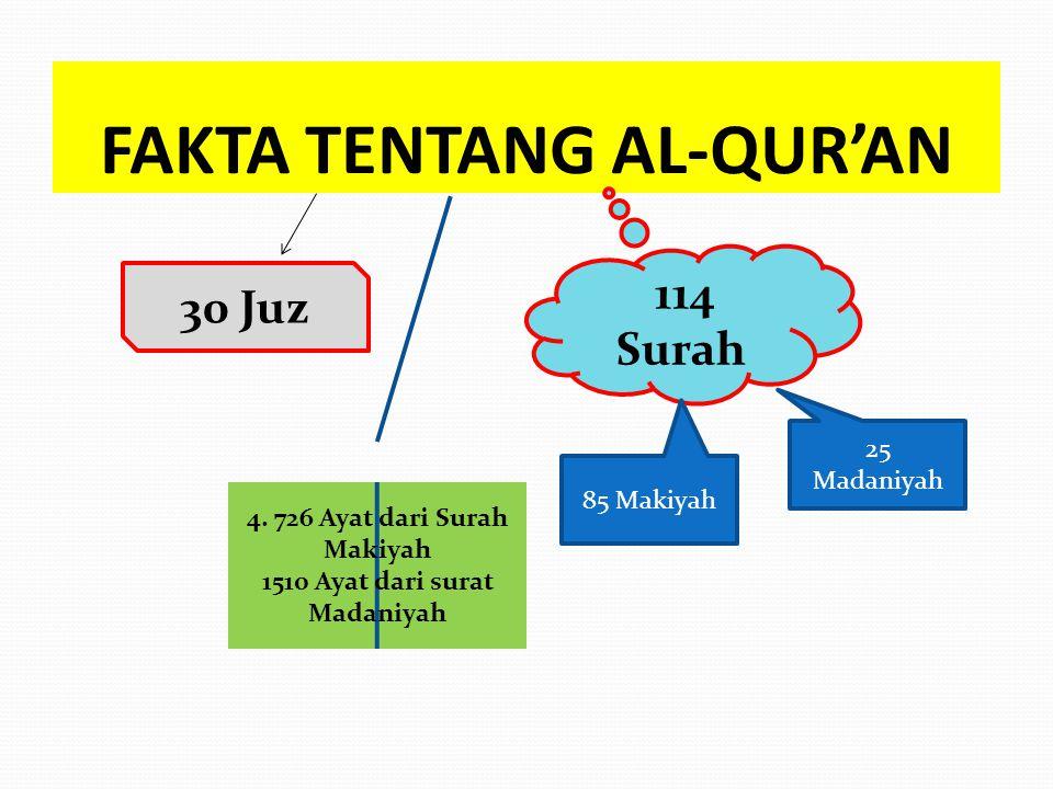 FAKTA TENTANG AL-QUR'AN 30 Juz 114 Surah 85 Makiyah 25 Madaniyah 4. 726 Ayat dari Surah Makiyah 1510 Ayat dari surat Madaniyah