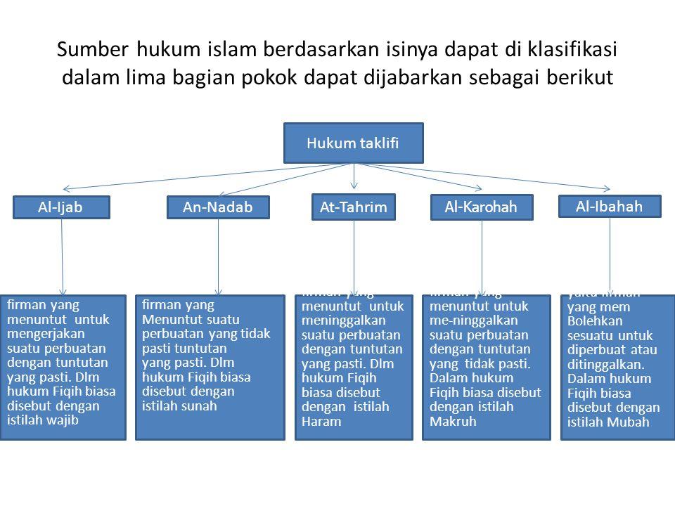 Sumber hukum islam berdasarkan isinya dapat di klasifikasi dalam lima bagian pokok dapat dijabarkan sebagai berikut Hukum taklifi Al-Ijab An-Nadab Al-