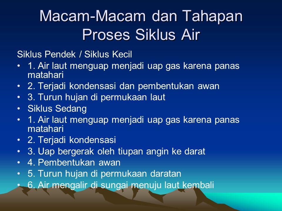 Macam-Macam dan Tahapan Proses Siklus Air Siklus Pendek / Siklus Kecil 1. Air laut menguap menjadi uap gas karena panas matahari 2. Terjadi kondensasi