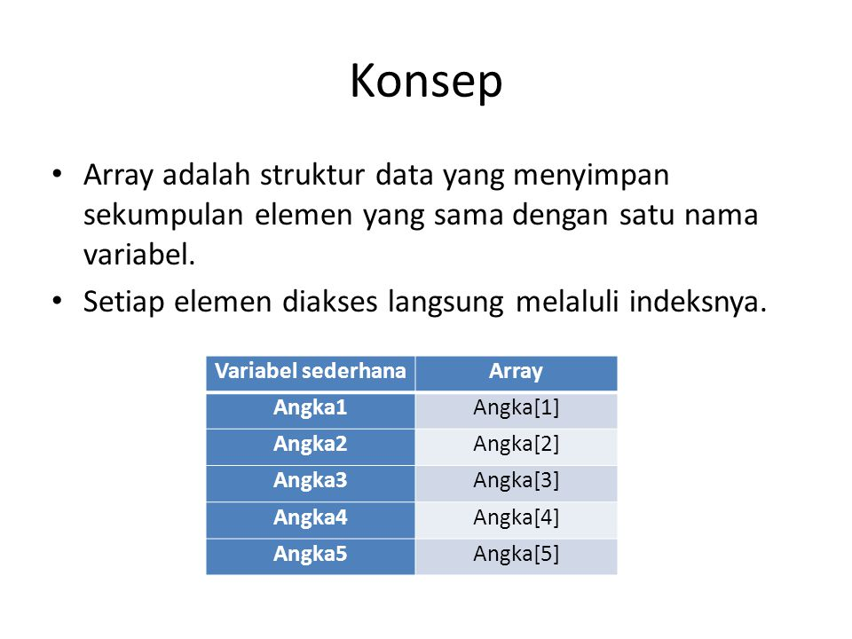 Array 1D: Misal sebuah array dengan nama Data menampung 5 nilai Indeks ke-1Indeks ke-2Indeks ke-3Indeks ke-4Indeks ke-5 Kondisi awal : kosong Indeks ke-1Indeks ke-2Indeks ke-3Indeks ke-4Indeks ke-5 2710 Pengisian array: Data[1]  2, Data[3]  7, Data[5]  10 Indeks ke-1Indeks ke-2Indeks ke-3Indeks ke-4Indeks ke-5 277210 Pengisian array: Data[4]  2, Data[2]  7