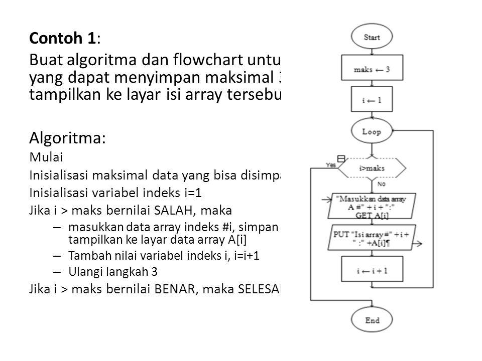 Contoh 1: Buat algoritma dan flowchart untuk mengisi sebuah array yang dapat menyimpan maksimal 3 data dan kemudian tampilkan ke layar isi array tersebut.