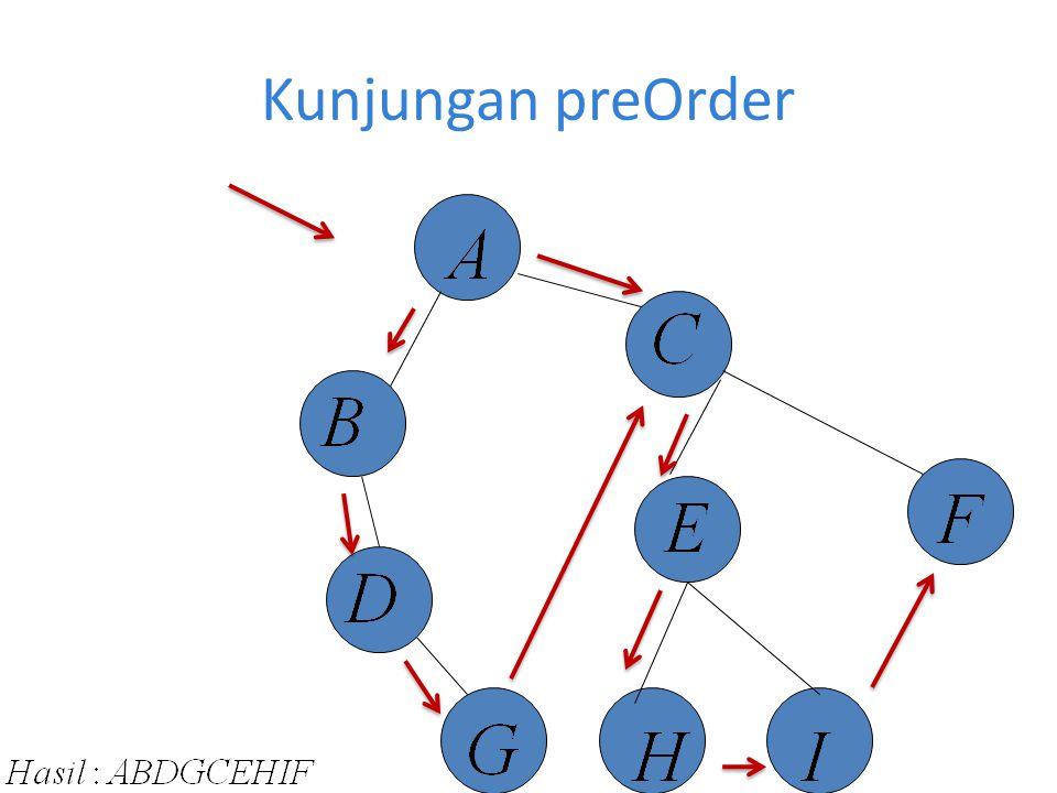 Kunjungan PreOrder dalam Program C++ Void preOrder(Tree *root){ if(root !=NULL){ printf( %d ,root->data); prrOrder(root->left); preOrder(root->right); }