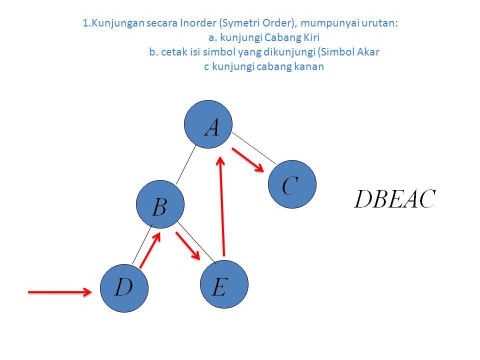 1.Kunjungan secara Inorder (Symetri Order), mumpunyai urutan: a. kunjungi Cabang Kiri b. cetak isi simbol yang dikunjungi (Simbol Akar c kunjungi caba
