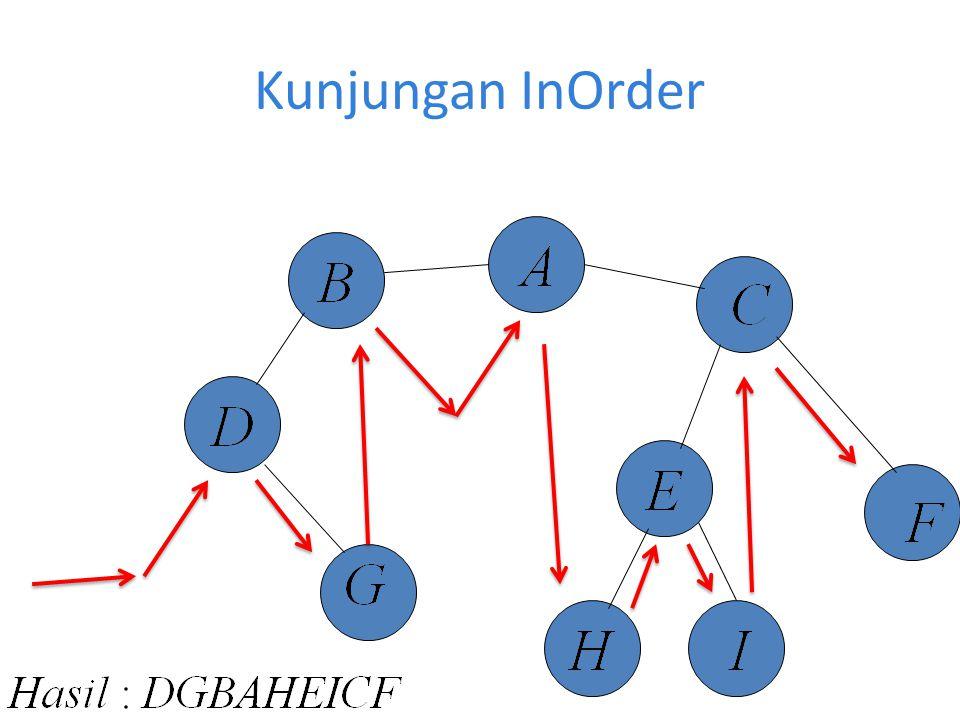 Kunjungan InOrder dalam Program C++ Void inOrder (Tree *root){ if(root!= NULL) { onOrder(root->left); printf %d ,root->data); inOrder (root ->tinght); }