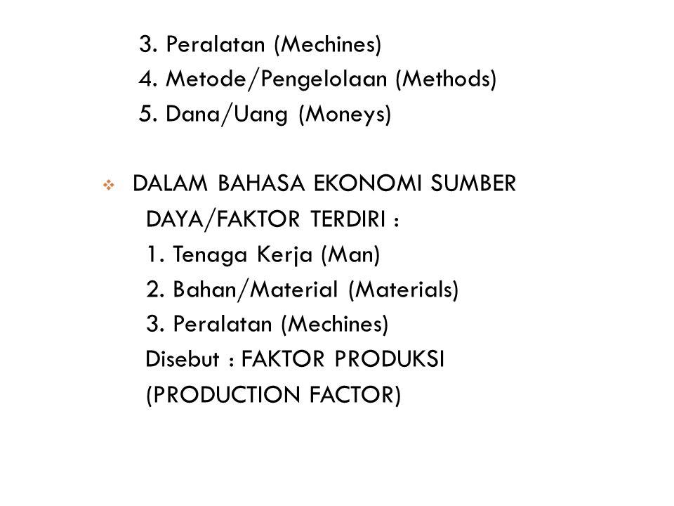 3. Peralatan (Mechines) 4. Metode/Pengelolaan (Methods) 5. Dana/Uang (Moneys)  DALAM BAHASA EKONOMI SUMBER DAYA/FAKTOR TERDIRI : 1. Tenaga Kerja (Man