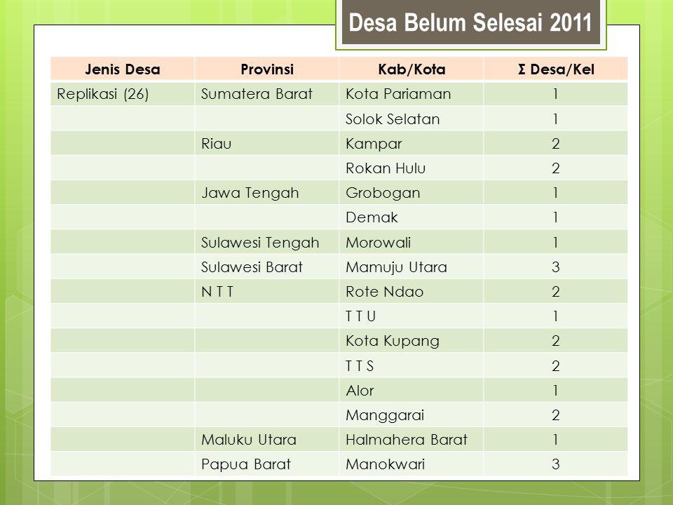 Desa Belum Selesai 2011 Jenis DesaProvinsiKab/KotaΣ Desa/Kel Replikasi (26)Sumatera BaratKota Pariaman1 Solok Selatan1 RiauKampar2 Rokan Hulu2 Jawa Te
