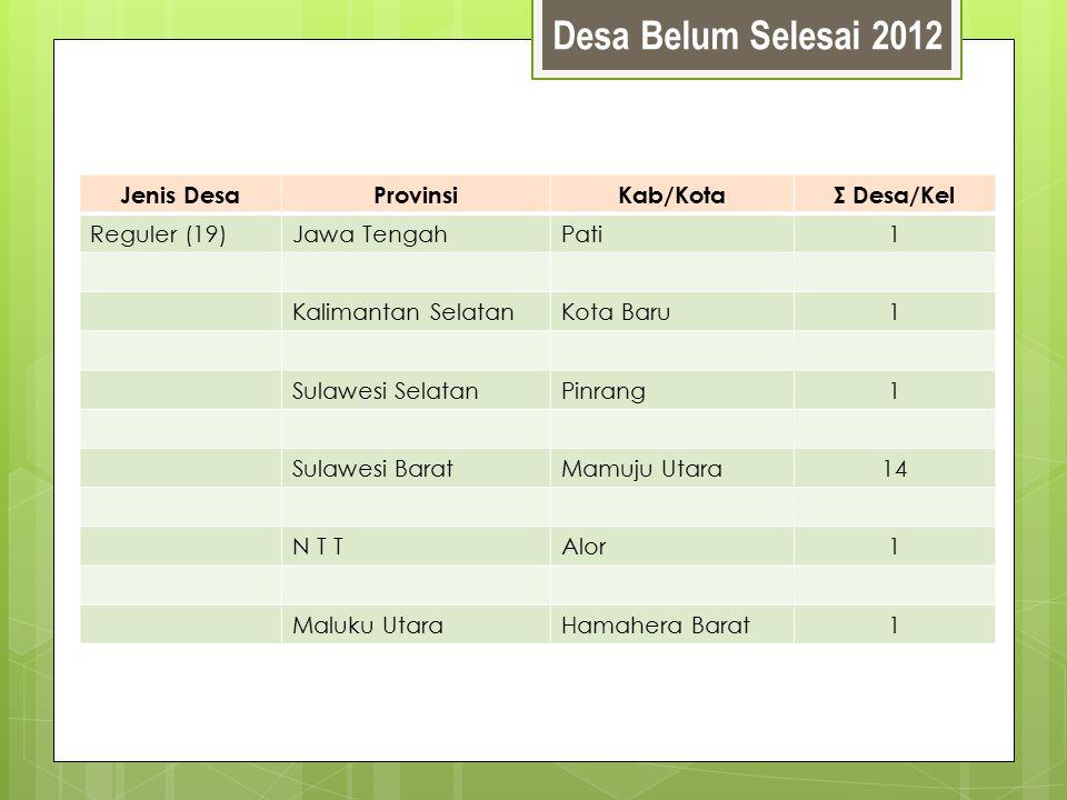 Desa Belum Selesai 2012 Jenis DesaProvinsiKab/KotaΣ Desa/Kel Reguler (19)Jawa TengahPati1 Kalimantan SelatanKota Baru1 Sulawesi SelatanPinrang1 Sulawe