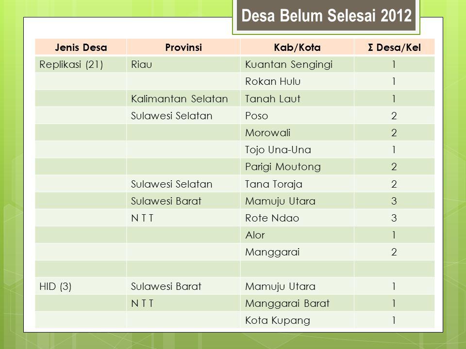 Desa Belum Selesai 2012 Jenis DesaProvinsiKab/KotaΣ Desa/Kel Replikasi (21)RiauKuantan Sengingi1 Rokan Hulu1 Kalimantan SelatanTanah Laut1 Sulawesi Se
