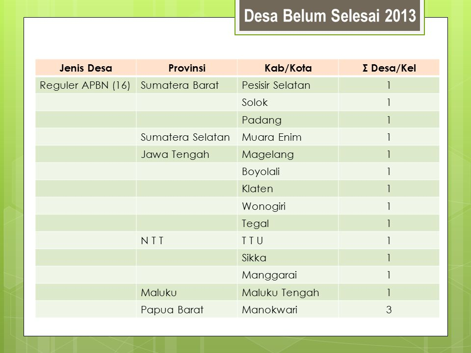 Desa Belum Selesai 2013 Jenis DesaProvinsiKab/KotaΣ Desa/Kel Reguler APBN (16)Sumatera BaratPesisir Selatan1 Solok1 Padang1 Sumatera SelatanMuara Enim