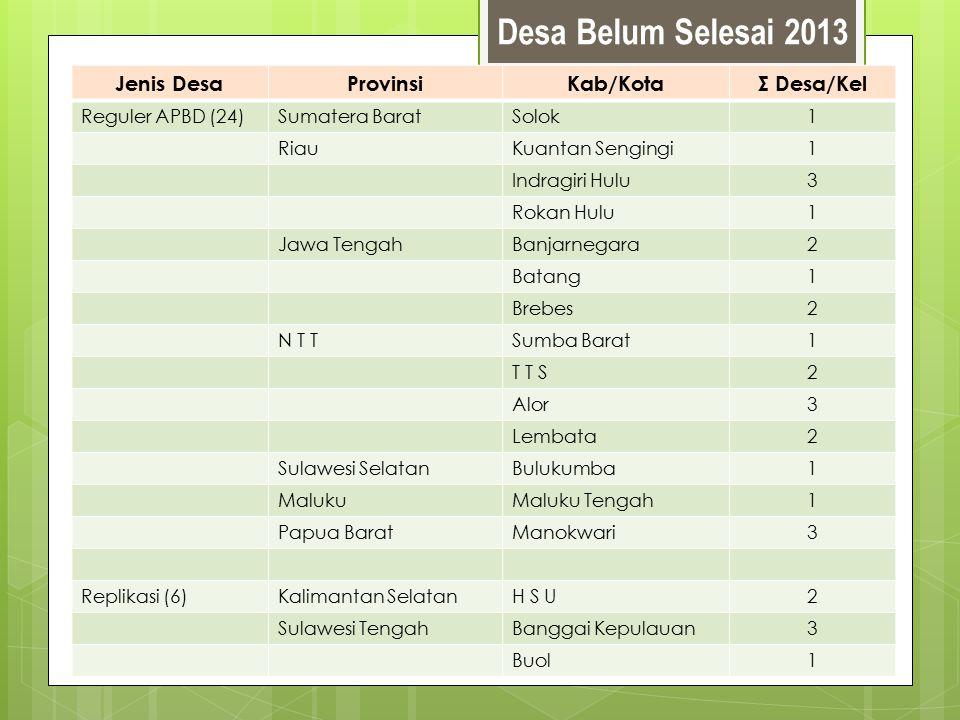 Desa Belum Selesai 2013 Jenis DesaProvinsiKab/KotaΣ Desa/Kel Reguler APBD (24)Sumatera BaratSolok1 RiauKuantan Sengingi1 Indragiri Hulu3 Rokan Hulu1 J