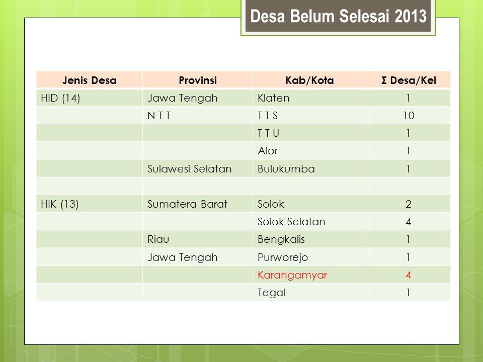 Desa Belum Selesai 2013 Jenis DesaProvinsiKab/KotaΣ Desa/Kel HID (14)Jawa TengahKlaten1 N T TT T S10 T T U1 Alor1 Sulawesi SelatanBulukumba1 HIK (13)S