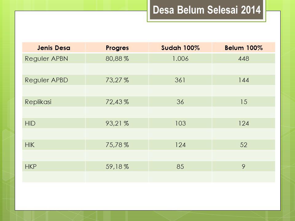 Desa Belum Selesai 2014 Jenis DesaProgresSudah 100%Belum 100% Reguler APBN80,88 %1.006448 Reguler APBD73,27 %361144 Replikasi72,43 %3615 HID93,21 %103