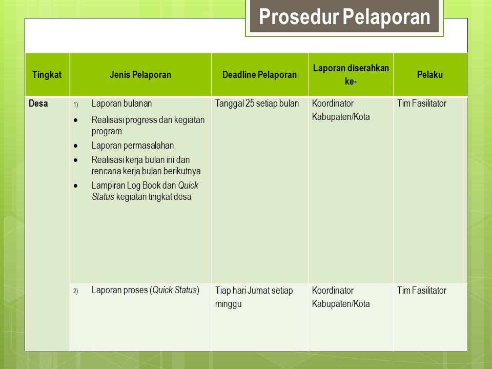 Prosedur Pelaporan TingkatJenis PelaporanDeadline Pelaporan Laporan diserahkan ke- Pelaku Desa 1)Laporan bulanan  Realisasi progress dan kegiatan pro