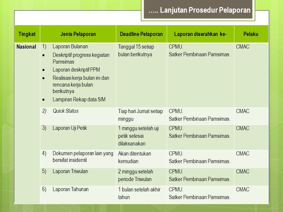 Progres Manual Mingguan  Sumber informasi untuk laporan Progres kepada CPMU dan Satker Pembinaan Pamsimas; dan sebagai materi pembahasan dalam Rapat Progres di Pusat.