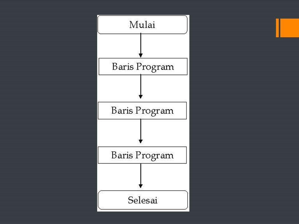 Contoh Sequence (Urutan) Program Pascal menghitung luas persegi panjang; Var Luas, P, L : integer; Begin writeln('Masukkan Panjang: '); read(P); writeln('Masukkan Lebar: '); read(L); Luas := P * L; writeln('Luas: ',Luas); End.