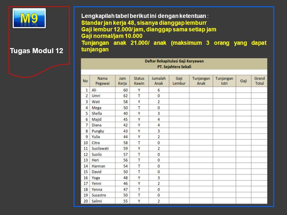 Tugas Modul 12 Lengkapilah tabel berikut ini dengan ketentuan : Standar jan kerja 48, sisanya dianggap lemburr Gaji lembur 12.000/ jam, dianggap sama