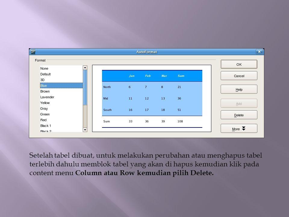Setelah tabel dibuat, untuk melakukan perubahan atau menghapus tabel terlebih dahulu memblok tabel yang akan di hapus kemudian klik pada content menu Column atau Row kemudian pilih Delete.