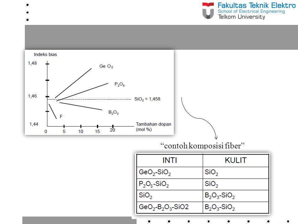 [b] Halide Glass Fibers 1975, researcher dari Universite de Rennes menyelidiki mengenai fluoride glasses yang memiliki loss transmisi rendah pada panjang gelombang infrared (0,2 – 8 μm dengan loss terendah pada 2,55 μm) Fluoride glasses termasuk kedalam golongan gelas halida dimana material anion nya adalah elemen dari golongan VIIA dari tabel periodik unsur (F, Cl, Br, I) Material yang diteliti itu adalah heavy metal fluoride glass yang menggunakan ZrF 4 sebagai komponen utamanya Selain ZrF 4 ada komponen lainnya yang dapat digunakan untuk membuat Halide Glass Fiber yaitu BaF 2, LaF 3, AlF 3, NaF yang semua material itu diistilahkan dengan ZBLAN (ZrF 4, BaF 2, LaF 3, AlF 3, NaF) Material ZBLAN tersebut membentuk bagian core dari fiber, sedangkan untuk mendapatkan indek bias yang lebih rendah salah satu bagian dari ZrF 4 diganti dengan HaF 4 sehingga menjadi ZHBLAN yang digunakan sebagai cladding (kulit)
