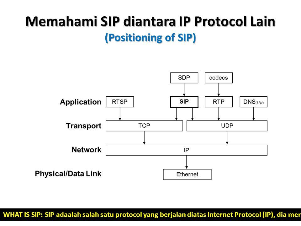 Memahami SIP diantara IP Protocol Lain (Positioning of SIP) WHAT IS SIP: SIP adaalah salah satu protocol yang berjalan diatas Internet Protocol (IP),