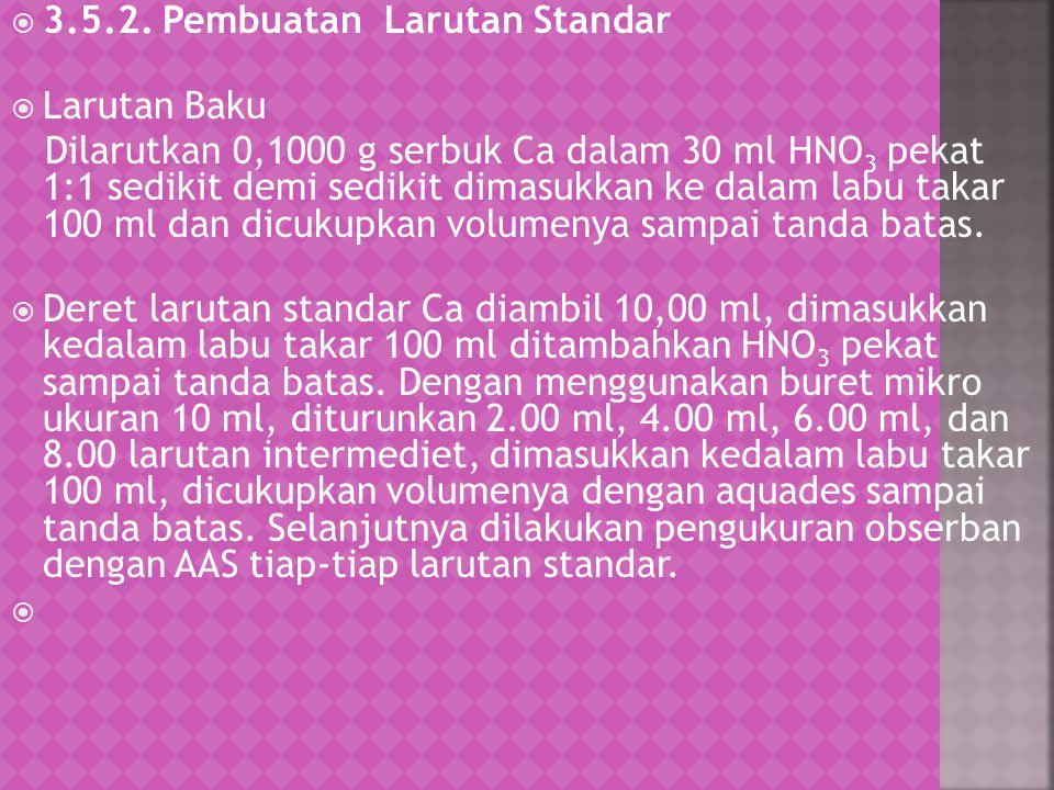  3.5.2. Pembuatan Larutan Standar  Larutan Baku Dilarutkan 0,1000 g serbuk Ca dalam 30 ml HNO 3 pekat 1:1 sedikit demi sedikit dimasukkan ke dalam l