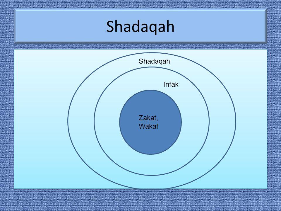 Infak Infaq berasal dari kata anfaqa yang berarti mengeluarkan sesuatu (harta) untuk kepentingan sesuatu.