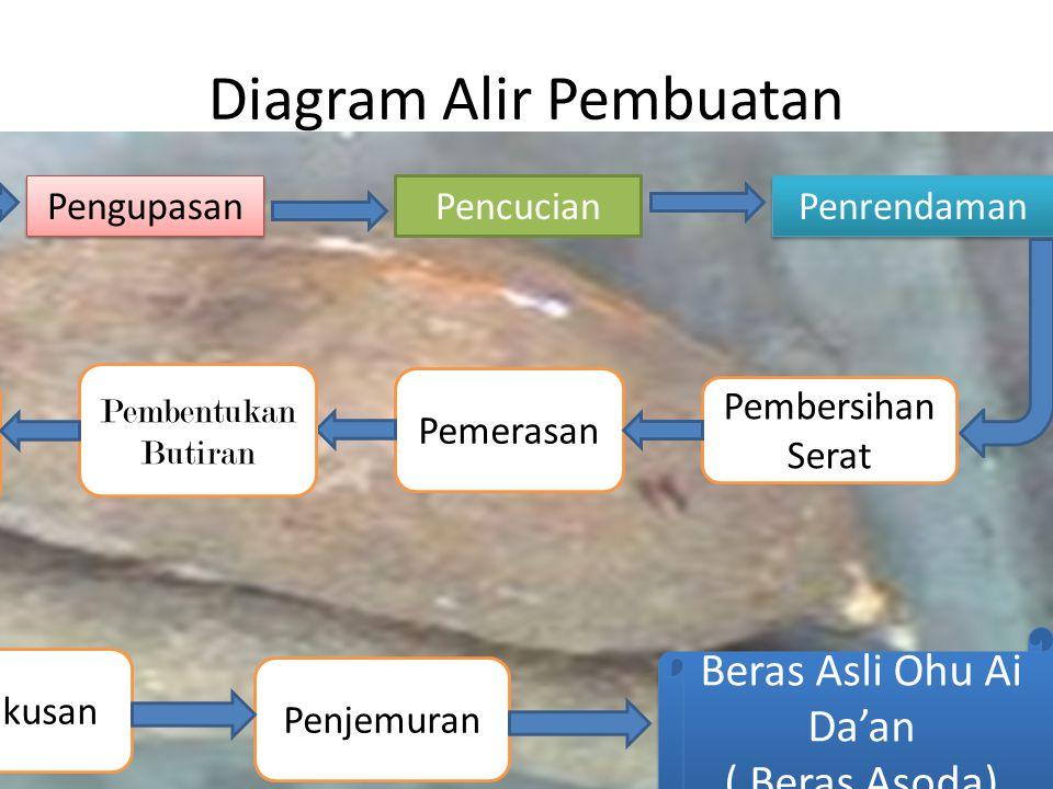 Diagram Alir Pembuatan Pengupasan Penrendaman Pencucian Ubi Kayu Pembersihan Serat Pemerasan Pembentukan Butiran Dikering anginkan Pengukusan Penjemur