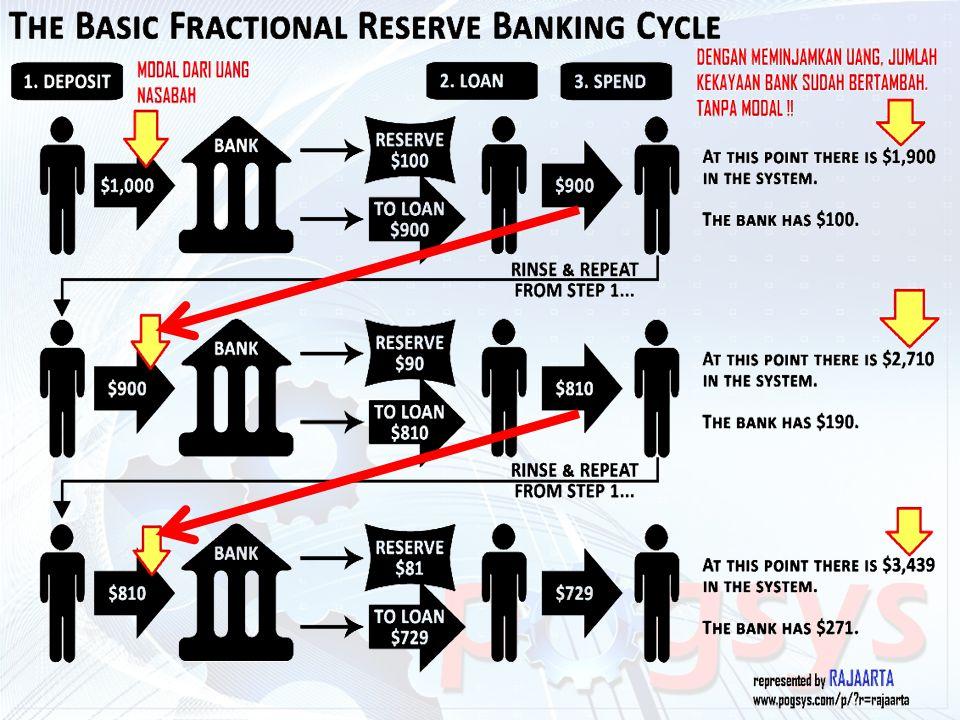 MENABUNG di BANK adalah MENITIPKAN atau MENYIMPAN UANG ANDA dengan BEBAN BIAYA.