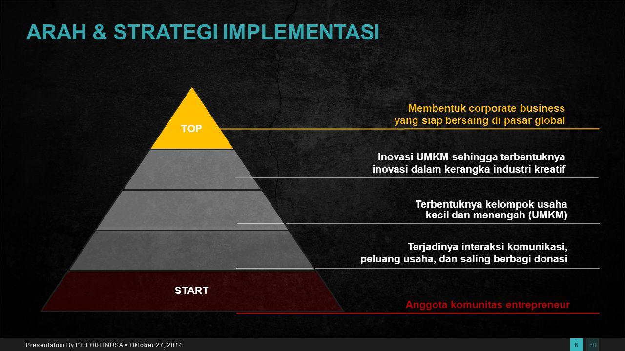 685 Presentation By PT.FORTINUSA  Oktober 27, 2014 PROGRAM KERJA  Membangun Komunitas Bisnis yang berbasis Teknologi Internet.  Menyelenggarakan Ke