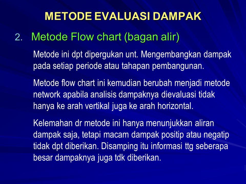 METODE EVALUASI DAMPAK 2. Metode Flow chart (bagan alir) Metode ini dpt dipergukan unt. Mengembangkan dampak pada setiap periode atau tahapan pembangu