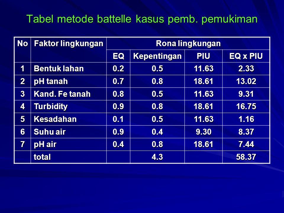 Tabel metode battelle kasus pemb. pemukiman No Faktor lingkungan Rona lingkungan EQKepentinganPIU EQ x PIU 1 Bentuk lahan 0.20.511.632.33 2 pH tanah 0