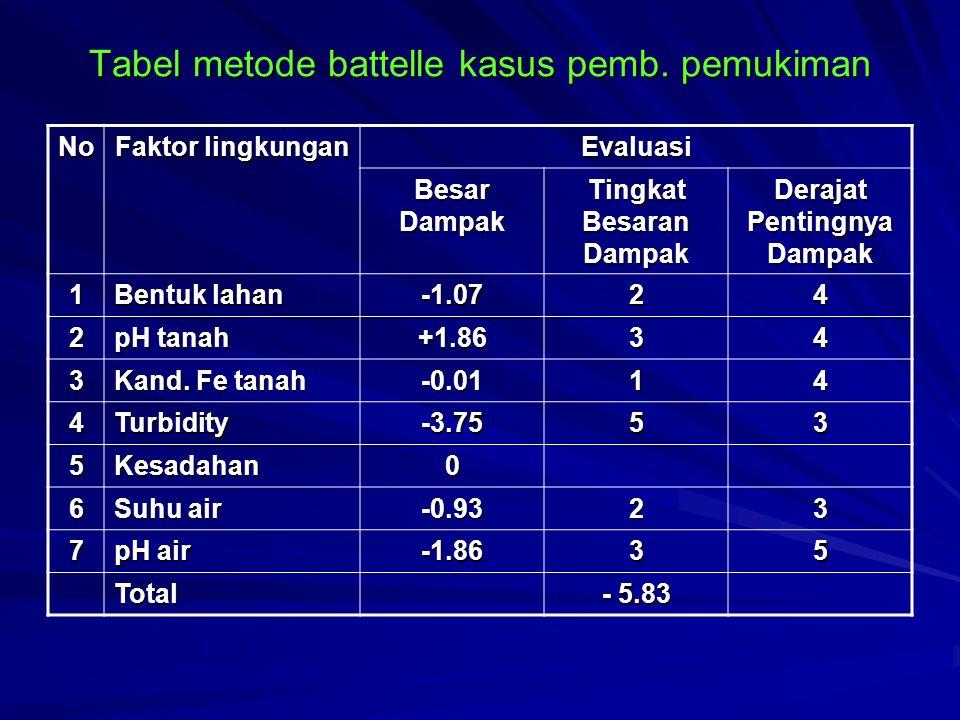 Tabel metode battelle kasus pemb. pemukiman No Faktor lingkungan Evaluasi Besar Dampak Tingkat Besaran Dampak Derajat Pentingnya Dampak 1 Bentuk lahan