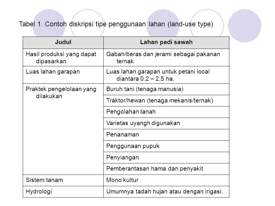 Tabel 1. Contoh diskripsi tipe penggunaan lahan (land-use type) JudulLahan padi sawah Hasil produksi yang dapat dipasarkan Gabah/beras dan jerami seba