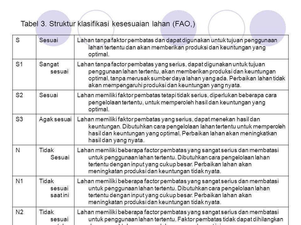 Tabel 3. Struktur klasifikasi kesesuaian lahan (FAO,) SSesuaiLahan tanpa faktor pembatas dan dapat digunakan untuk tujuan penggunaan lahan tertentu da