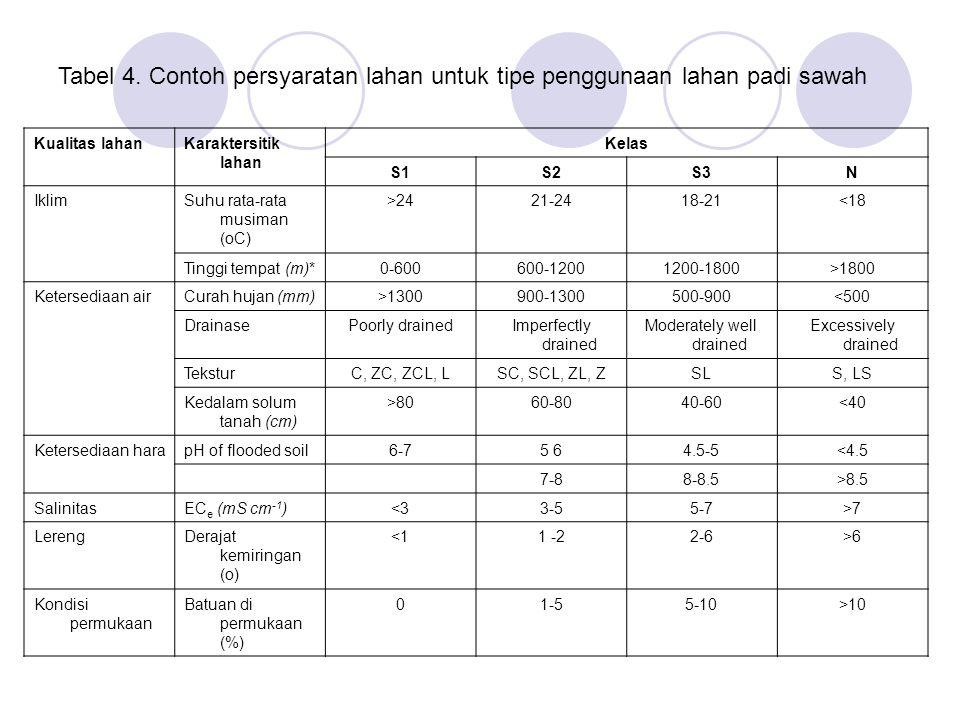 Tabel 4. Contoh persyaratan lahan untuk tipe penggunaan lahan padi sawah Kualitas lahanKaraktersitik lahan Kelas S1S2S3N IklimSuhu rata-rata musiman (