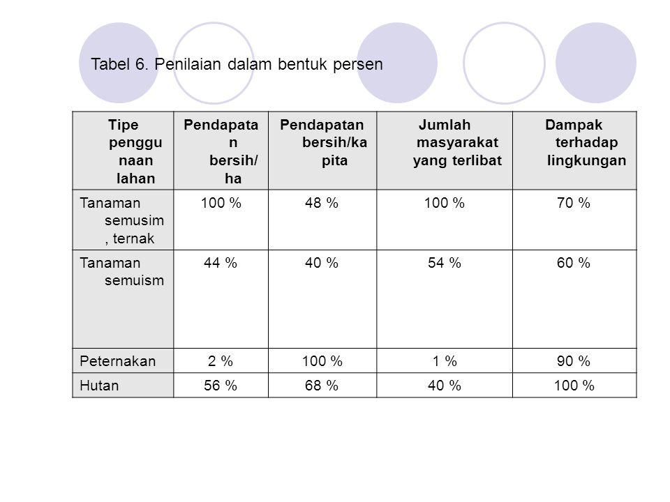 Tabel 6. Penilaian dalam bentuk persen Tipe penggu naan lahan Pendapata n bersih/ ha Pendapatan bersih/ka pita Jumlah masyarakat yang terlibat Dampak