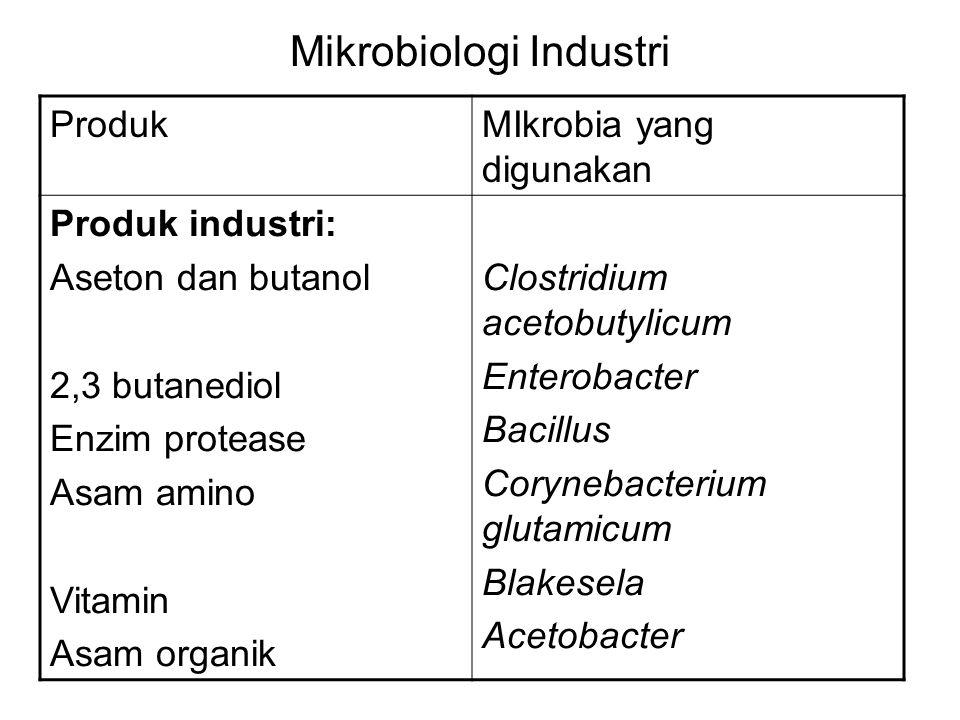 Mikrobiologi Industri ProdukMIkrobia yang digunakan Produk industri: Aseton dan butanol 2,3 butanediol Enzim protease Asam amino Vitamin Asam organik