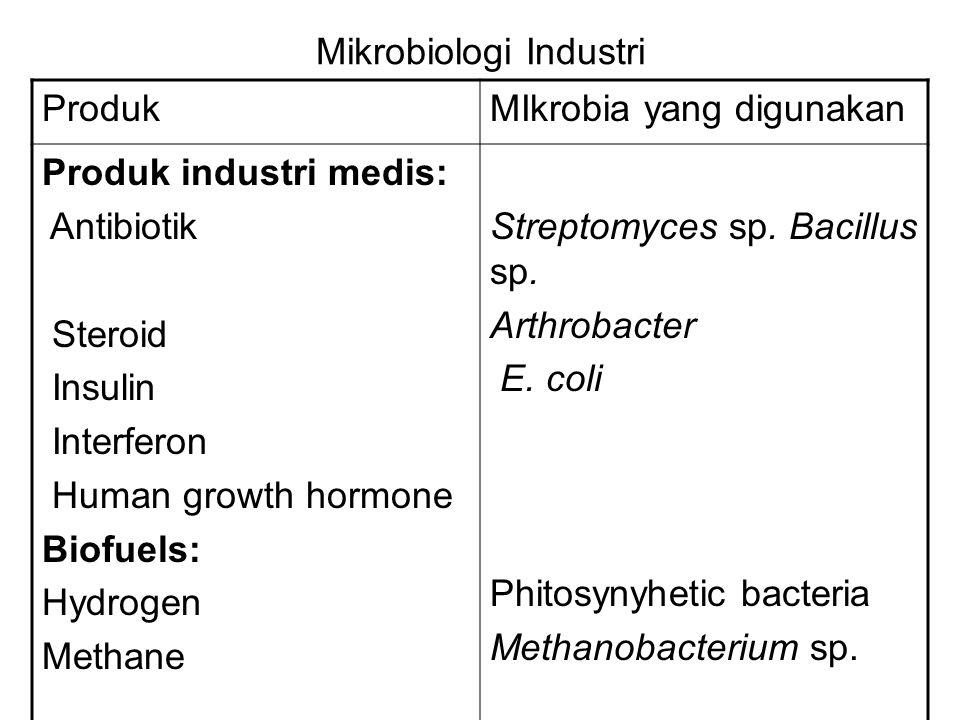 Mikrobiologi Industri ProdukMIkrobia yang digunakan Produk industri medis: Antibiotik Steroid Insulin Interferon Human growth hormone Biofuels: Hydrog