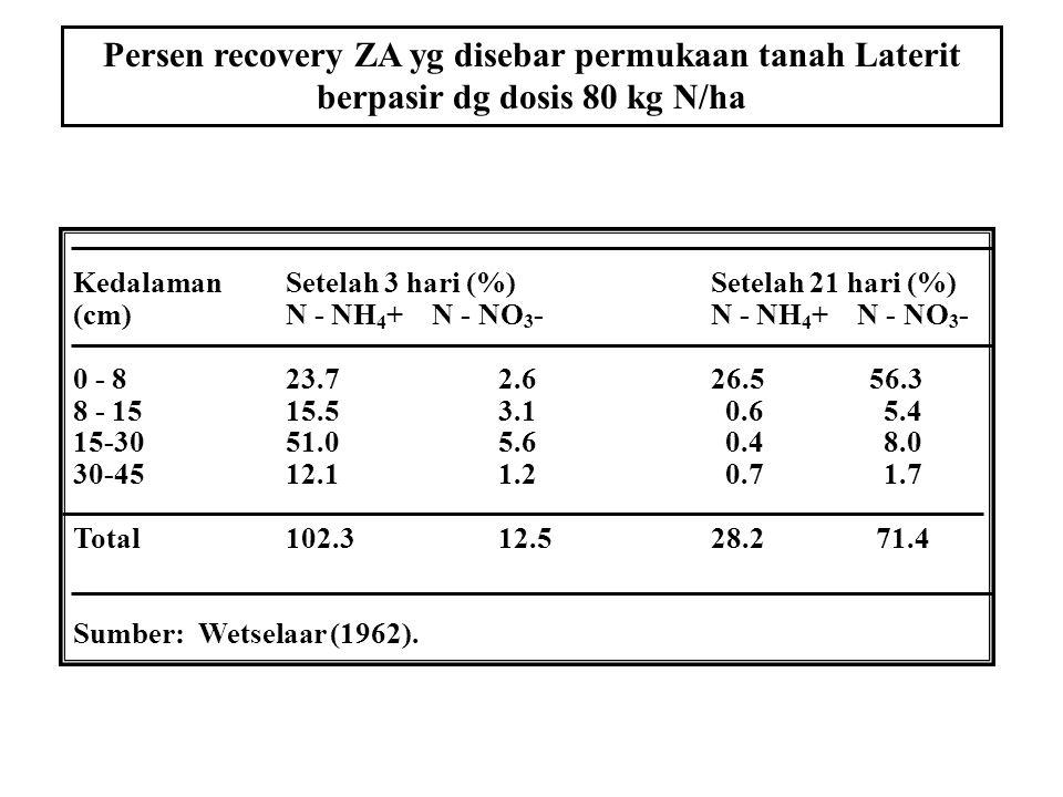 1.ZA yg disebar di permukaan tanah tdk mengalami kehilangan penguapan sebanyak Urea 2.Pd tnh lempung-liat nitrifikasi ammonium berlangsung cepat pada
