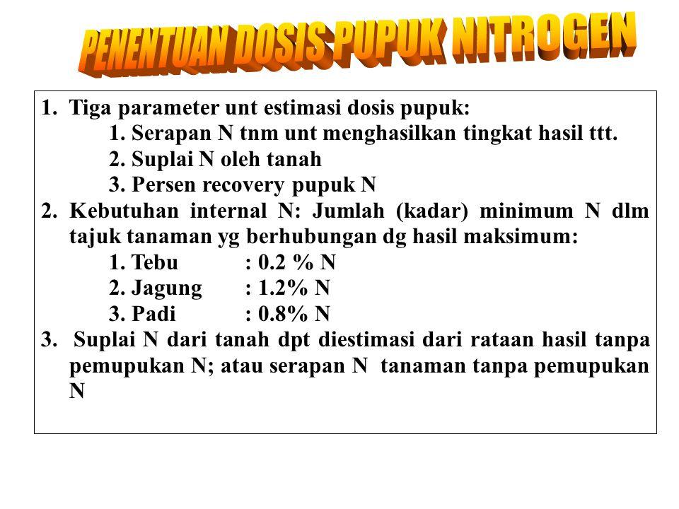 Nitrogen used by corn (kg/ha) 400 300 200 100 0 2 4 6 8 10 12 Hasil jagung, t/ha Sumber: Bartholomew (1972). Total Biji Jeram i