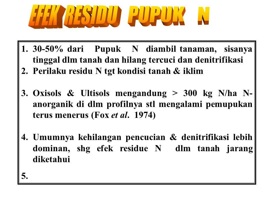PENGARUH REZIM AIR TANAH THD RESPON N Hasil biji jagung (t/ha) 5 4 3 2 1 0 40 80 120 Pupuk N (kg/ha) Sumber: Sanchez, 1976. Air tnh optimu m Excess mo