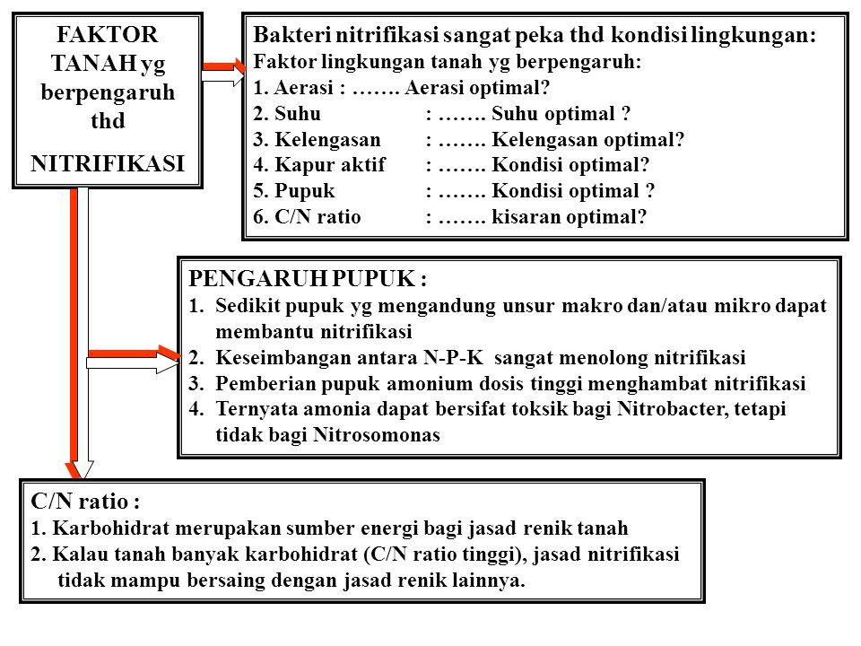 FAKTOR TANAH yg berpengaruh thd NITRIFIKASI Bakteri nitrifikasi sangat peka thd kondisi lingkungan: Faktor lingkungan tanah yg berpengaruh: 1.