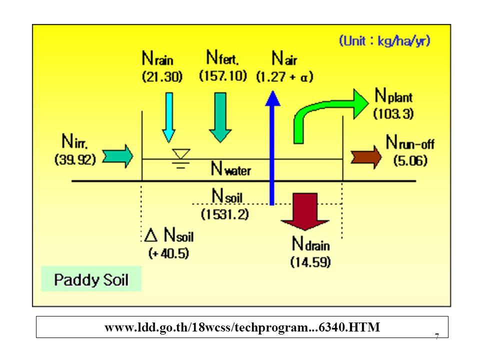 Penambahan N ke dalam tanah: 1. Hujan dan debu 2. Fiksasi N non-simbiotik 3. Fiksasi N simbiotik 4. Limbah Pertanian: ternak, tanaman, ikan, manusia 5